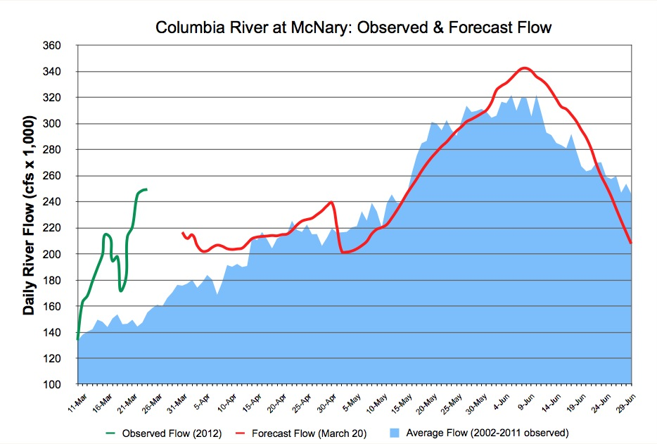 Looking Ahead: 2012 River Forecast