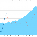 The dark blue line is the actual river flow observed so far this year. The red dotted line is the predicted river flow. The light blue area is the 10-year river flow average.