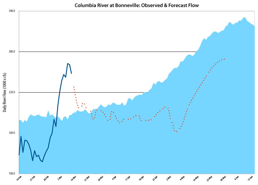 2014 River Forecast